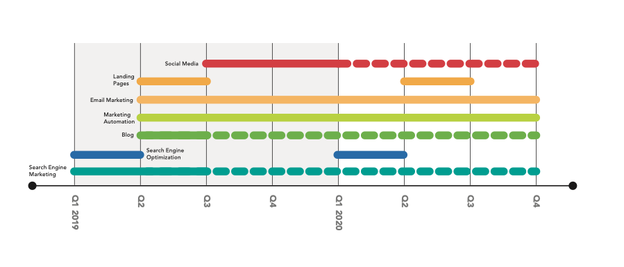 An example of a marketing plan timeline